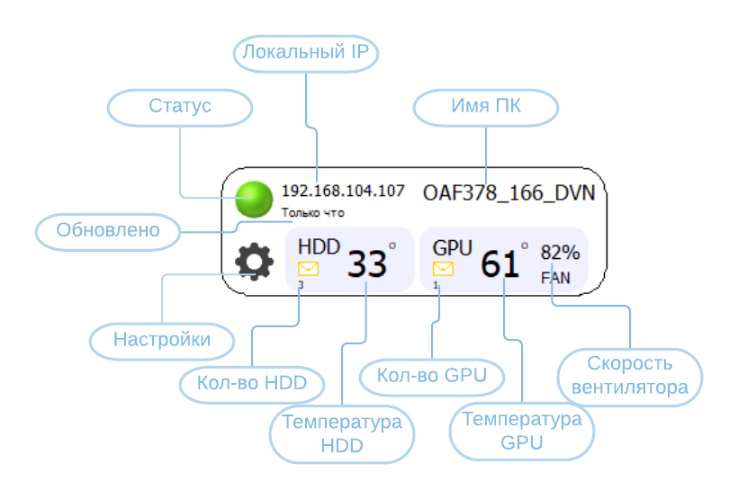 Stat-Online Параметры HDD и GPU в реальном времени