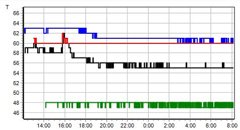 Stat-Online Динамическое отображение параметров по времени